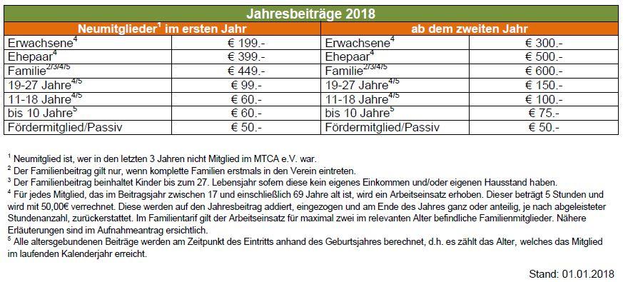 MTCA_Jahresbeiträge_010118